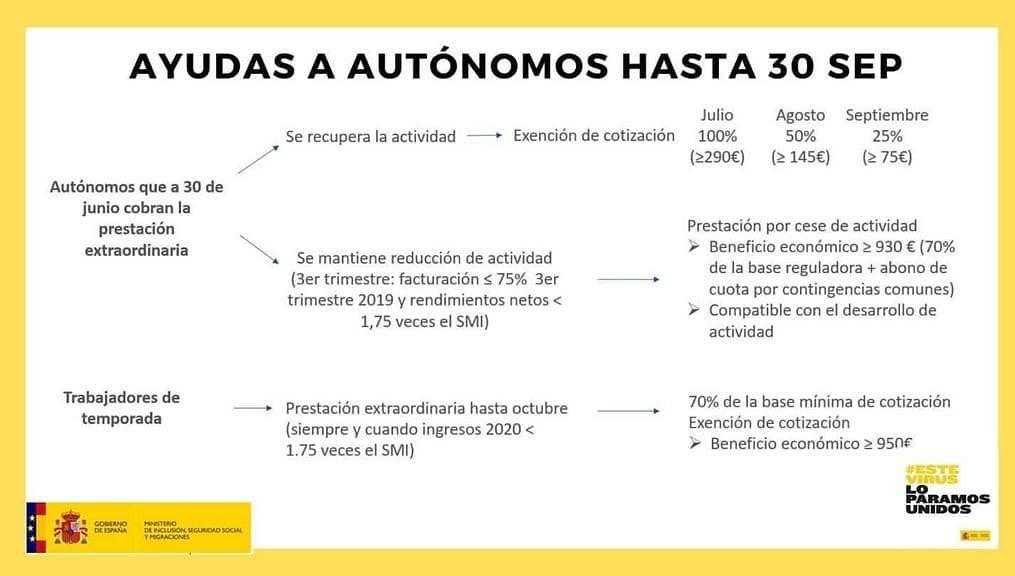 Infografia sobre les prestacions a persones autònomes // Ministeri d'Inclusió, Seguretat Social i Migracions.